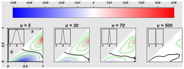 Comparison of the Homogeneous E.st. population and Heterogeneous T.st population.