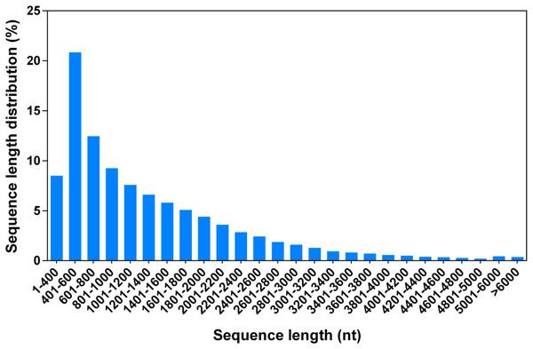 Length distribution of all G.littoralis unigenes.