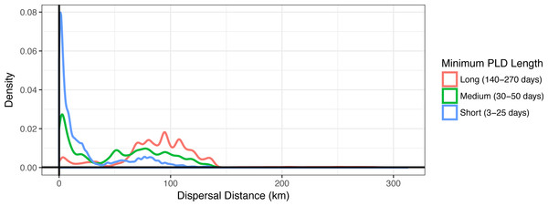 Dispersal distance density kernels.