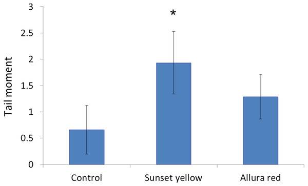 The genetic toxicity of Sunset Yellow and Allura Red on white blood cells of rat.