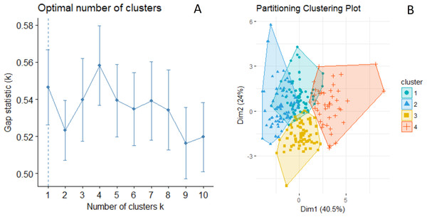 Results from k-means cluster analysis of giraffe spot patterns to define phenotypic groups.