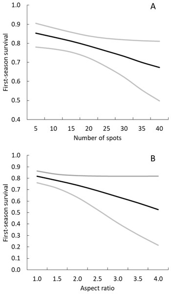 Survival of neonatal giraffes during their first 4 months of life was negatively correlated with (A) number of spots and (B) aspect ratio.