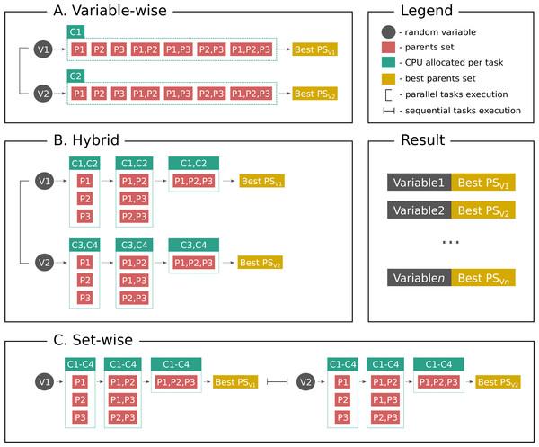 Parallelization algorithms schema.