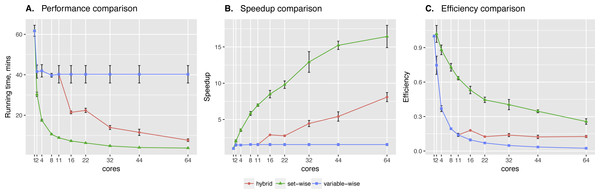 Sachs et al. data testing.