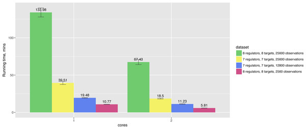 Hybrid algorithm performance on the datasets of different size.