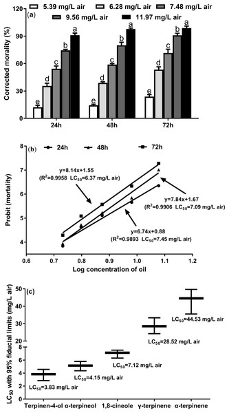 Fumiganttoxicity of M. alternifolia essential oil (A) and its constituents (C) against T. confusum adults and the corresponding regression analysis (B).