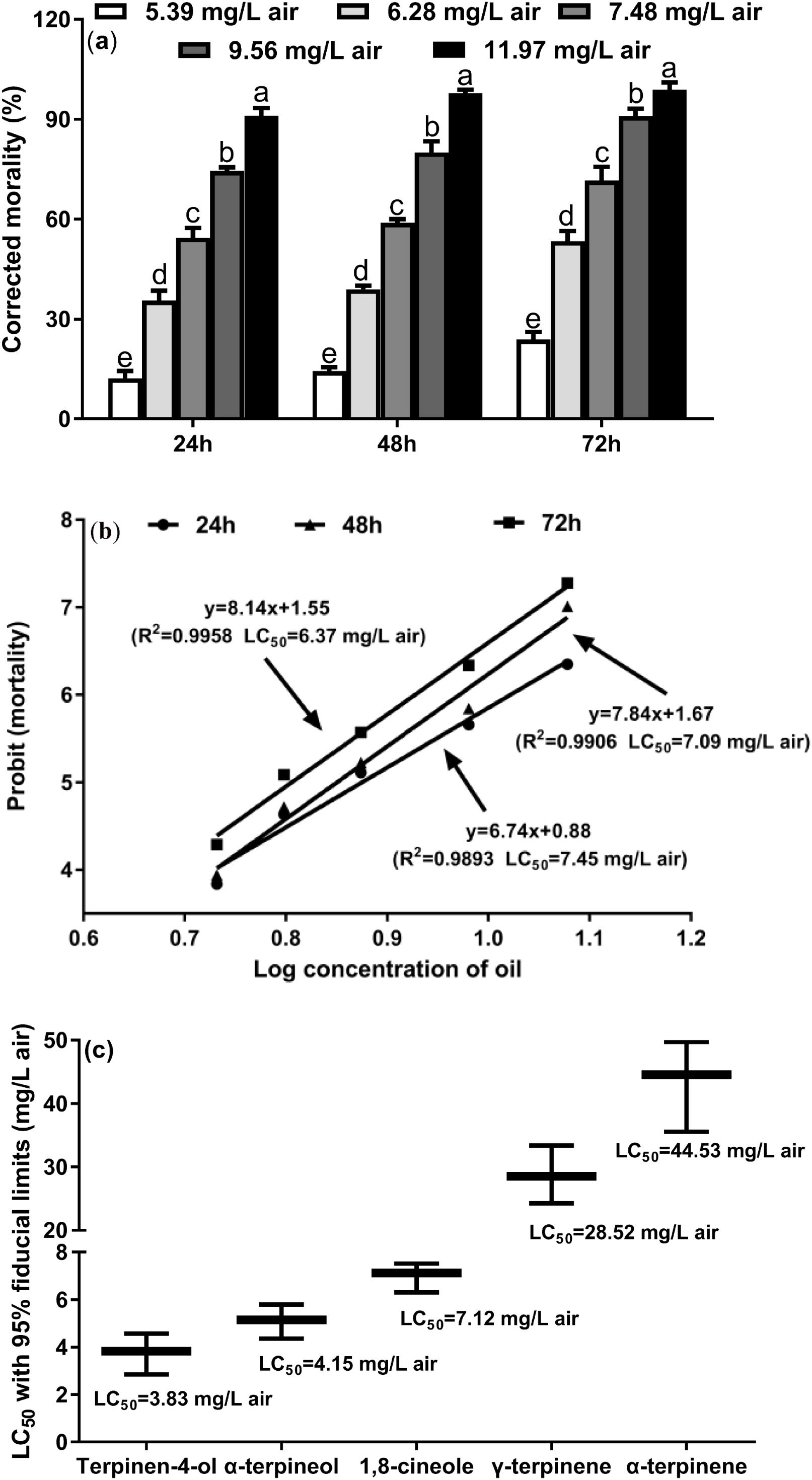 Toxicity of Melaleuca alternifolia essential oil to the