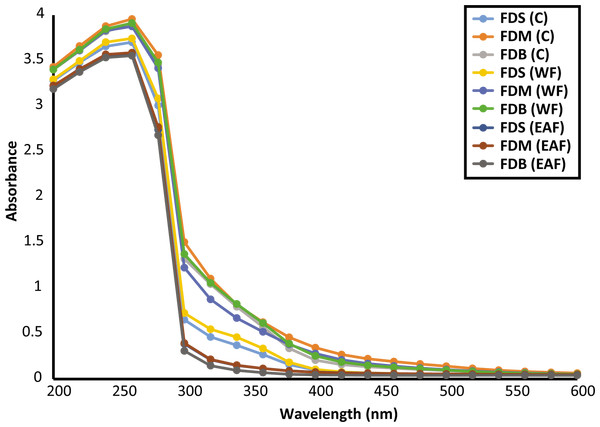 UV-vis spectra of crude and fractions of F. deltoidea leaves.