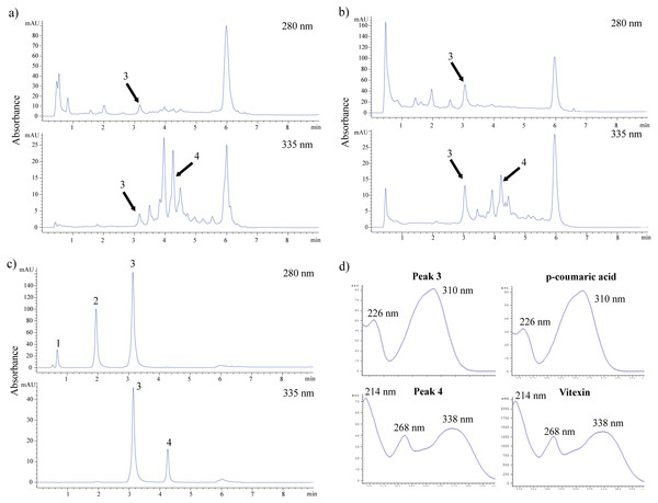 HPLC chromatograms of crude water extract of FDB in acid (A), alkaline (B) hydrolysis and standard solution mixture (C). (D) UV-spectra of peak 3 and 4 corresponding to p-coumaric acid and vitexin.