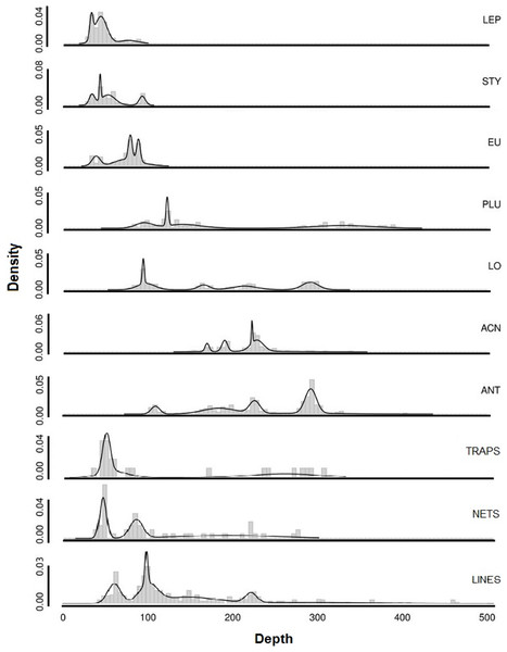 Smoothed density distributions curves for most common genera of deep-sea corals in Southern California.