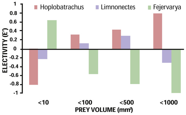 Prey electivity in terms of volume by the invasive H. tigerinus and native Limnonectes spp. and Fejervarya spp.