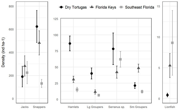 Regional density estimates (ind ha−1) of lionfish and several groups of potential lionfish predators and competitors in 2016.