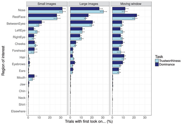 Percentage of trials with a first look on the different regions of interest (ROIs) inside the face image after image onset for the three presentation modes (small images, larger images, and moving window) and the two tasks (trustworthiness ratings, dominance ratings).