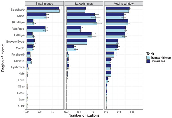 Number of fixations on the different regions of interest (ROIs) within the first 1,500 ms, shown for the three presentation modes (small images, larger images, and moving window) and the two tasks (trustworthiness ratings, dominance ratings).