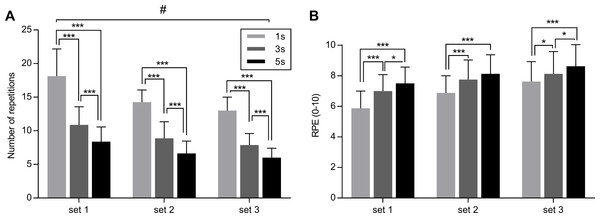 Effect of different speeds of movement on maximal number of repetitions (A) and on RPE (B) during three sets of knee extension exercise.