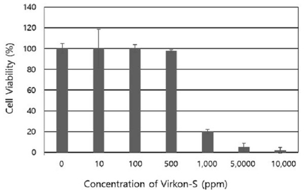 Cytotoxic effect of Virkon-S on cultured epithelioma papulosum cyprini cells.
