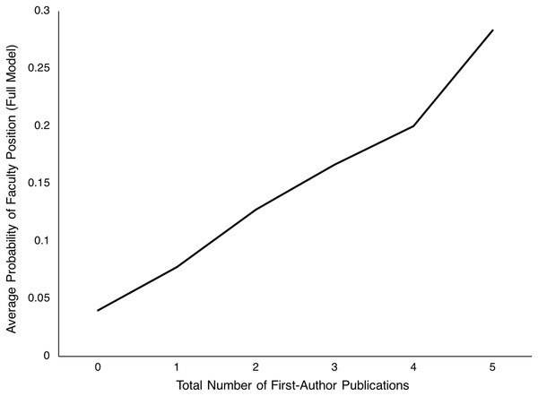 Probability of obtaining a faculty position as a function of total number of first-author publications.