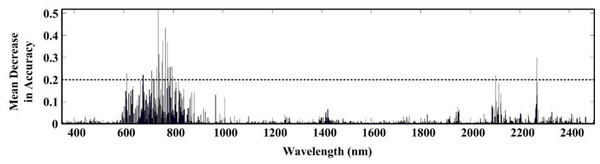 Selected wavelengths by RF with first derivative spectra.