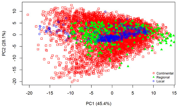 Principal Component Analysis (PCA) scores plot (PC1 vs. PC2) for visible near infrared (vis-NIR) spectra from the three different datasets: continental, regional and local.