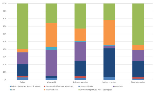 Proportions of proposed land use relative to ecosystem function hotspots in the Northern Planning Region (%).