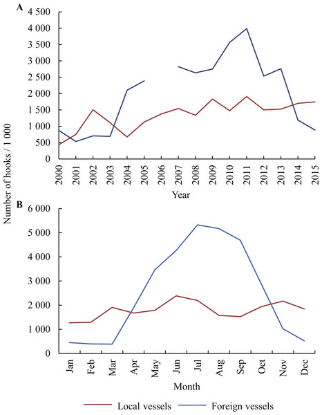 Numbers of hooks set per (A) year (2000–2015) and (B) per calendar month, as reported by local and foreign pelagic longliners fishing in the study area.