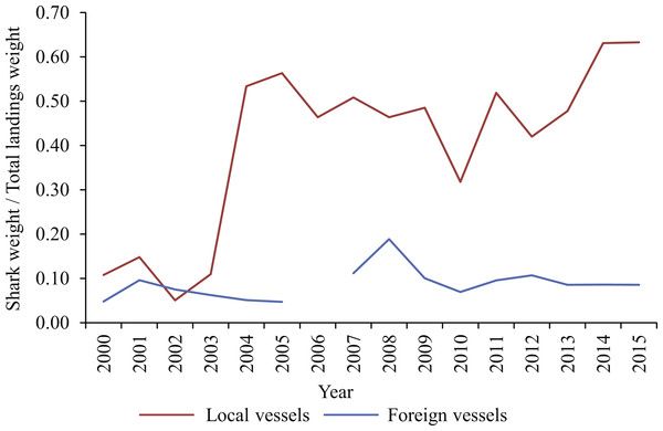 Ratio of shark landings (weight of blue and shortfin mako sharks combined) to total landings (all species, including tunas, swordfish, blue sharks and shortfin makos) between 2000 and 2015, for local and foreign pelagic longliners, respectively.