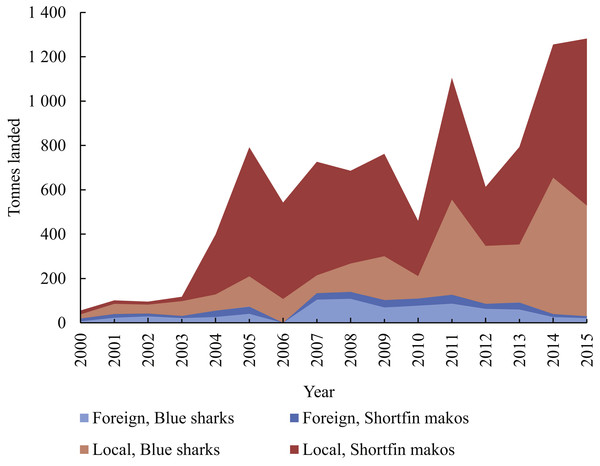 Cumulative weight of blue sharks and shortfin makos landed per year (2000–2015) by local and foreign pelagic longliners, respectively.