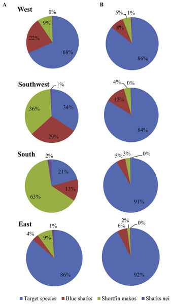 Trends in the numbers of blue and shortfin mako sharks reported by (A) local and (B) foreign pelagic longline vessels between 2000 and 2015.