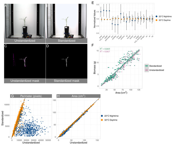Standardization effects on shape measurements.