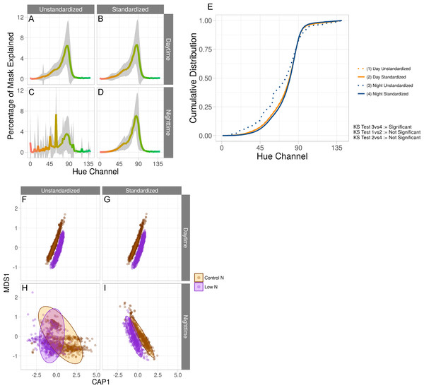 Standardization effects on color measurements.