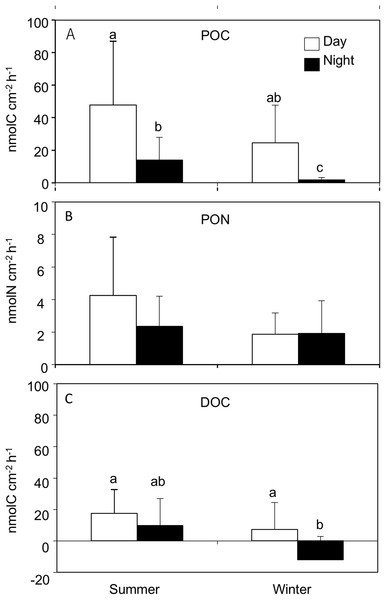 Release rates for (A) particle organic C (POC), (B) particle organic N (PON) and (C) dissolved organic C (DOC) from Acropora tenuis during the summer and winter day and night time.