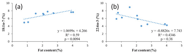 Examples of regression between lipid content and two FAs in common bream: (A) 18:1n-7; (B) 22:n-3.