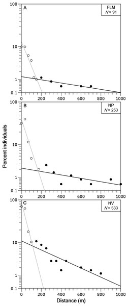 Brown trout frequency distributions of the dispersal range fitted with a two-group exponential model in the study streams.