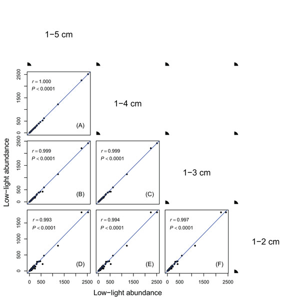 Relationships between low-light abundances counted at different DBH class cutoffs.