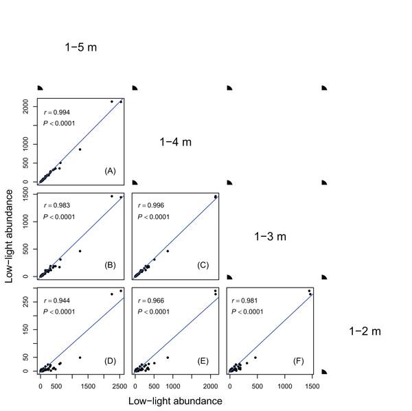 Relationships between low-light abundances counted at different height class cutoffs.