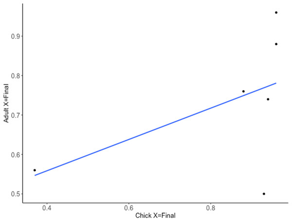 Relationship between the predicted probability of a correct choice on the final trial (X = Final) for chick and adult spatial discrimination performances (Cohort II, n = 6).