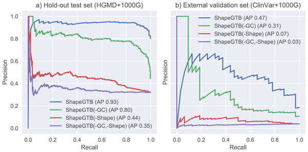 Precision-recall curves for variants of ShapeGTB in which feature vectors from specific feature groups were permuted (effectively reducing their usefulness).