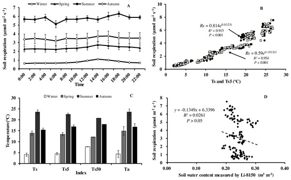 Diurnal, seasonal dynamic of soil respiration and the relationship between related factors and soil respiration in Moso bamboo forest.