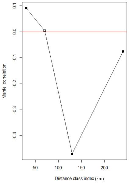 Mantel correlogram for individual pair wise genetic distance vs. individual pair wise geographical distances.