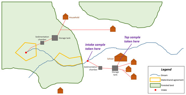 Schematic of an example community with two water intakes showing locations of intake and tap sampling sites.
