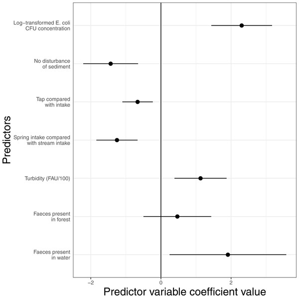 The effect of site features which predict 2015 E. coli concentration.