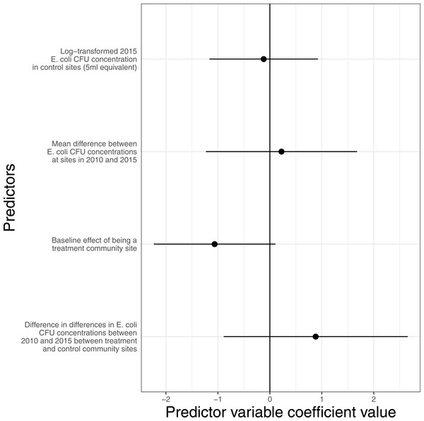 RCT difference-in-differences analysis matched on baseline E. coli contamination.