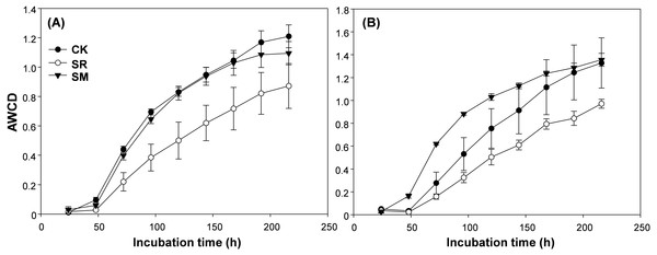 Average well color development (AWCD) in the maize seedling (A) and the jointing (B) stage across the incubation time.