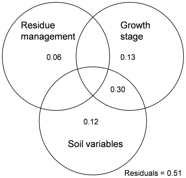 Variation partitioning analysis showing the effects of residue management, growth stages and soil variables on soil microbial community.