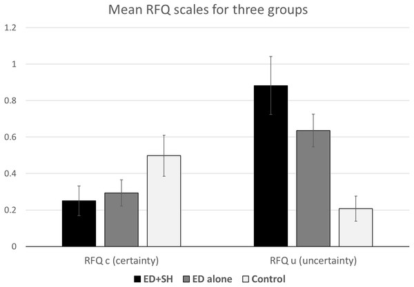 RFQc and RFQu mean scores across the three groups.