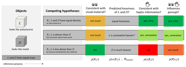 Flowchart intuition for the hierarchical Bayesian causal inference model.