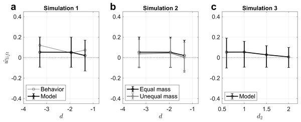 Simulation results demonstrate that the competing density priors (hierarchical Bayesian inference) modeling framework can explain the MWI.
