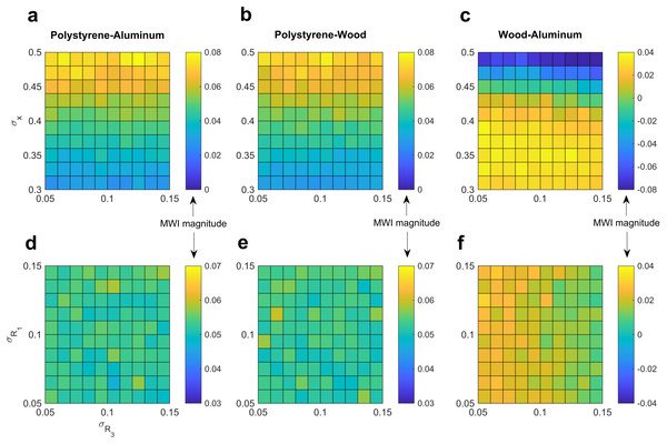 Robustness of model predictions to variation in parameter value selection.
