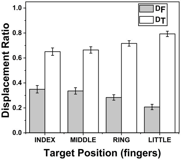 Change of Displacement Ratio for different target finger positions.