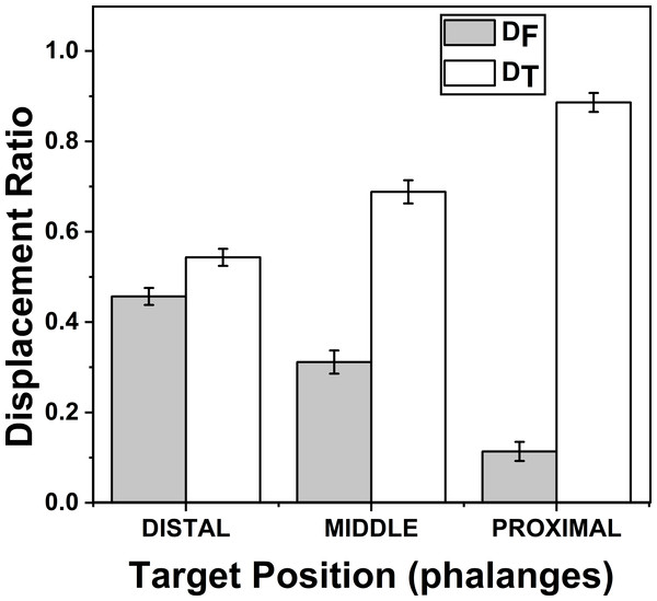 Change of Displacement Ratio for different target Phalanges positions.